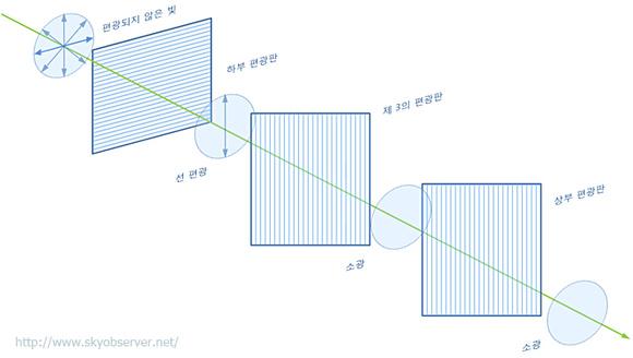 상부 및 하부 편광판 사이에 상부 편광판과 나란하도록 제 3의 편광판을 배치한 경우의 소광