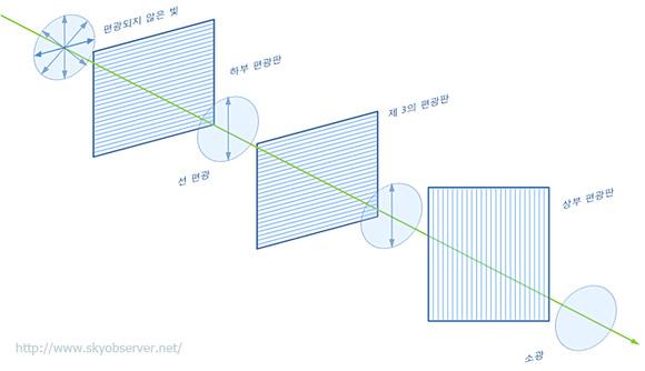 상부 및 하부 편광판 사이에 하부 편광판과 나란하도록 제 3의 편광판을 배치한 경우의 소광